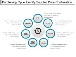 Purchasing Cycle Identify Supplier Price Confirmation