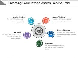 Purchasing Cycle Invoice Assess Receive Paid
