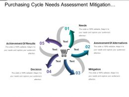 Purchasing Cycle Needs Assessment Mitigation Decision