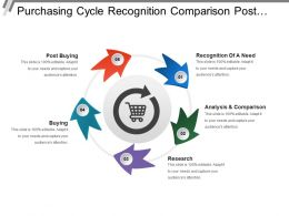 Purchasing Cycle Recognition Comparison Post Buying