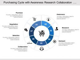 Purchasing Cycle With Awareness Research Collaboration Negotiation And Purchase