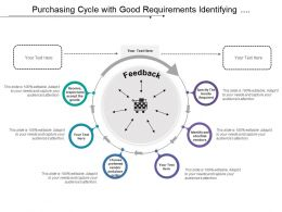Purchasing Cycle With Good Requirements Identifying Vendor Placing Order And Receiving Goods