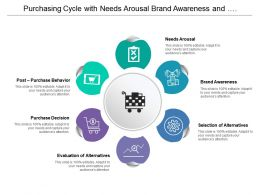 Purchasing Cycle With Needs Arousal Brand Awareness And Purchase Decision