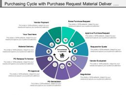Purchasing Cycle With Purchase Request Material Deliver And Vendor Payment