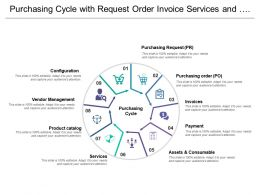 Purchasing Cycle With Request Order Invoice Services And Product Catalogue