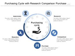 Purchasing Cycle With Research Comparison Purchase And Retention