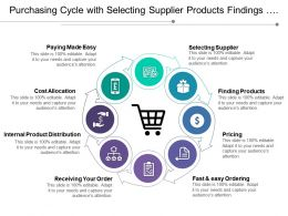 Purchasing Cycle With Selecting Supplier Products Findings And Receiving Order