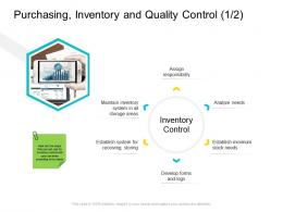 Purchasing Inventory And Quality Control Analyze Company Management Ppt Mockup