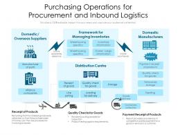 Purchasing Operations For Procurement And Inbound Logistics