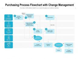 Purchasing Process Flowchart With Change Management