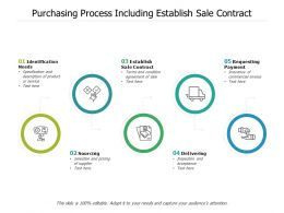 Purchasing Process Including Establish Sale Contract