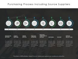 Purchasing Process Including Source Suppliers