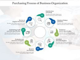 Purchasing Process Of Business Organization
