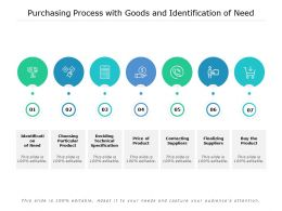 Purchasing Process With Goods And Identification Of Need