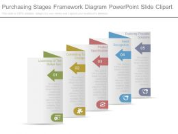 Purchasing Stages Framework Diagram Powerpoint Slide Clipart