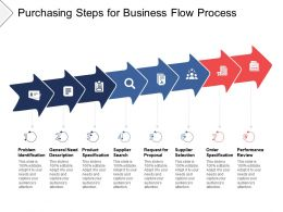Purchasing Steps For Business Flow Process