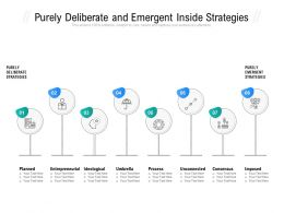Purely Deliberate And Emergent Inside Strategies