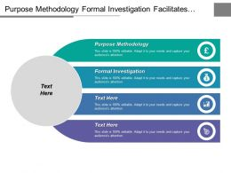 Purpose Methodology Formal Investigation Facilitates Planning Compared Balances
