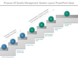 Purpose Of Quality Management System Layout Powerpoint Ideas