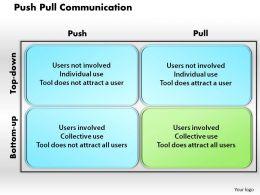 Push Pull Communication Powerpoint Presentation Slide Template