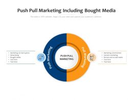 Push Pull Marketing Including Bought Media