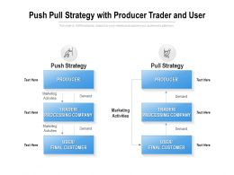 Push Pull Strategy With Producer Trader And User