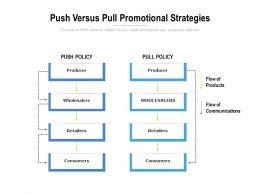 Push Versus Pull Promotional Strategies