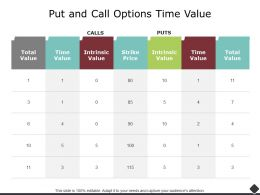 Put And Call Options Time Value Strike Powerpoint Presentation Ideas Inspiration