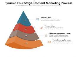 Pyramid Four Stage Content Marketing Process