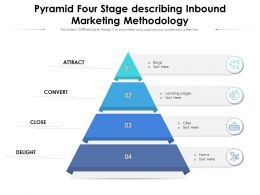 Pyramid Four Stage Describing Inbound Marketing Methodology