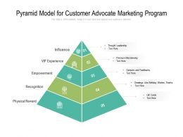 Pyramid Model For Customer Advocate Marketing Program