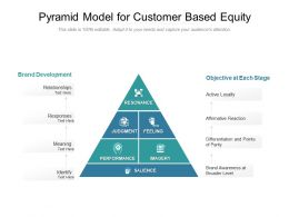 Pyramid Model For Customer Based Equity