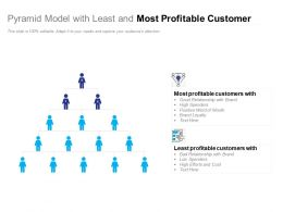 Pyramid Model With Least And Most Profitable Customer