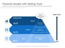 Pyramid Model With Testing Tools