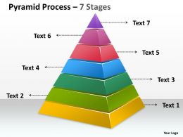 Pyramid Process 7 Stages With Process Control
