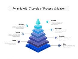 Pyramid With 7 Levels Of Process Validation