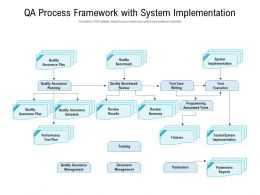 QA Process Framework With System Implementation