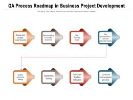 QA Process Roadmap In Business Project Development