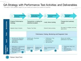 QA Strategy With Performance Test Activities And Deliverables