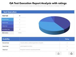 QA Test Execution Report Analysis With Ratings