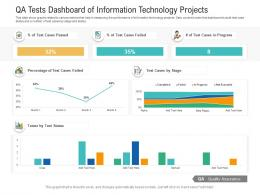QA Tests Dashboard Of Information Technology Projects Powerpoint Template