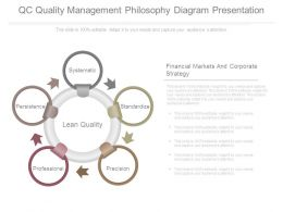 Qc Quality Management Philosophy Diagram Presentation