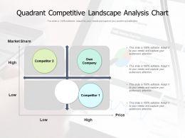 Quadrant Competitive Landscape Analysis Chart