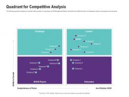 Quadrant For Competitive Analysis Application Programming Interfaces Ecosystem Ppt Summary