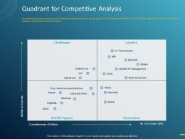 Quadrant For Competitive Analysis Ppt Powerpoint Presentation Inspiration Templates