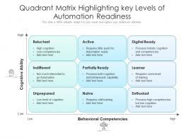Quadrant Matrix Highlighting Key Levels Of Automation Readiness