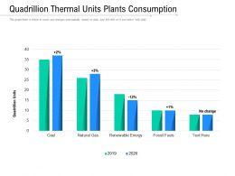 Quadrillion Thermal Units Plants Consumption