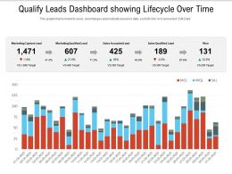 Qualify Leads Dashboard Showing Lifecycle Over Time