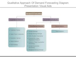 Qualitative Approach Of Demand Forecasting Diagram Presentation Visual Aids