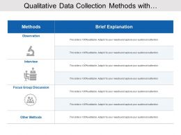 Qualitative Data Collection Methods With Observation And Focus Group